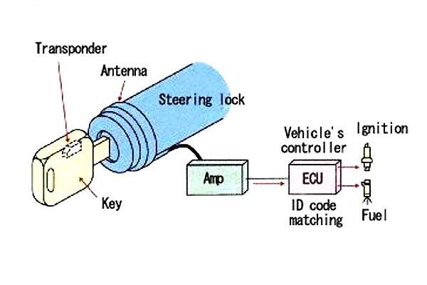 1 Teknologi_immobilizer-05